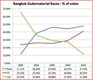 Gov votes