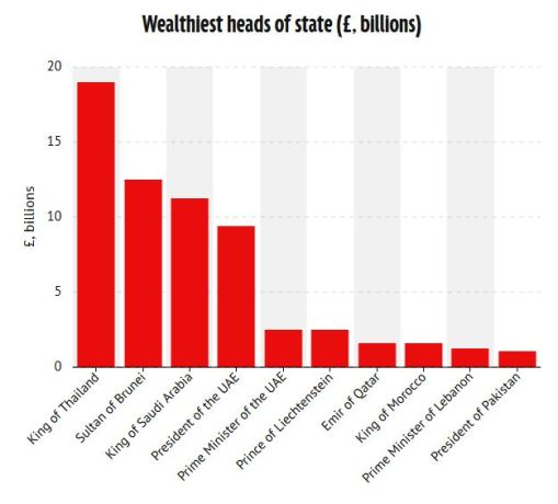 King's wealth
