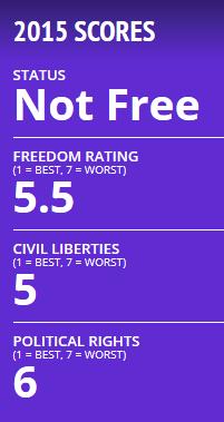 Freedom House scores