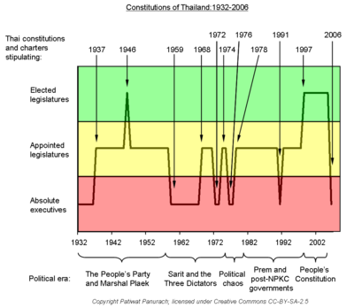 Evolution_of_Thai_constitutions_1932-06