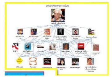 Somsak's network
